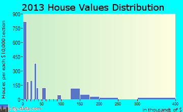 Quartzsite home values distribution