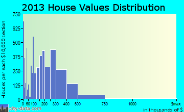 Prescott home values distribution