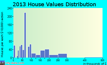 Amite City home values distribution