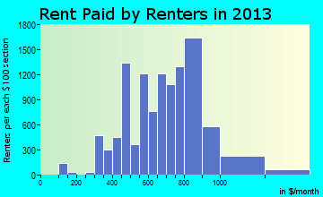 Prescott Valley rent paid by renters for apartments graph