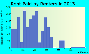Bogalusa rent paid by renters for apartments graph