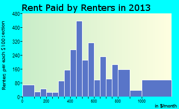 Claiborne rent paid by renters for apartments graph