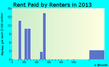 Epps rent paid by renters for apartments graph