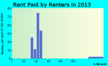 Salome rent paid by renters for apartments graph