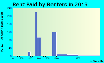 Lacombe rent paid by renters for apartments graph