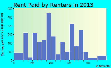 San Luis rent paid by renters for apartments graph