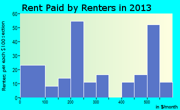 Moreauville rent paid by renters for apartments graph