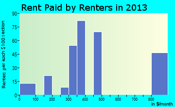 North Vacherie rent paid by renters for apartments graph