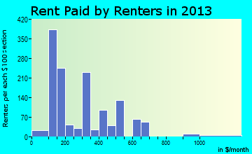 Rayville rent paid by renters for apartments graph