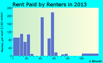 Sunset rent paid by renters for apartments graph
