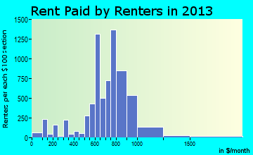 Terrytown rent paid by renters for apartments graph