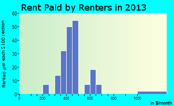 Tickfaw rent paid by renters for apartments graph