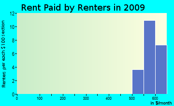 Westfield rent paid by renters for apartments graph