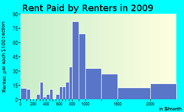 Cape Elizabeth rent paid by renters for apartments graph