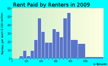 Belgrade rent paid by renters for apartments graph