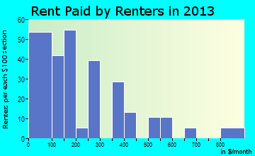 Tsaile rent paid by renters for apartments graph