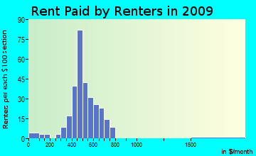 Canaan rent paid by renters for apartments graph