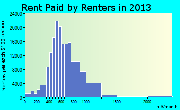 Tucson rent paid by renters for apartments graph