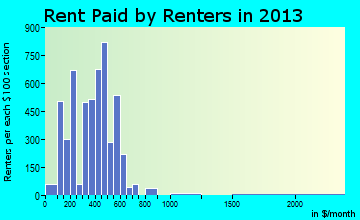 Cullman rent paid by renters for apartments graph