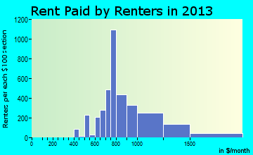 Arbutus rent paid by renters for apartments graph