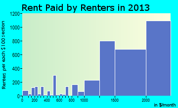 Bethesda rent paid by renters for apartments graph