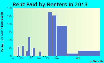 District Heights rent paid by renters for apartments graph