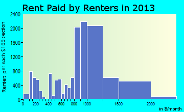Frederick rent paid by renters for apartments graph