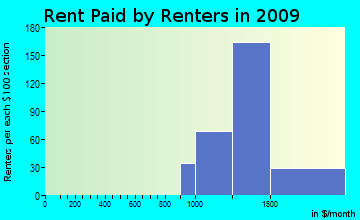 Goddard rent paid by renters for apartments graph