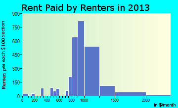 Hillcrest Heights rent paid by renters for apartments graph