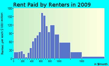 District 3, Leonardtown rent paid by renters for apartments graph