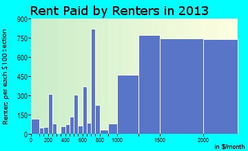 Rockville rent paid by renters for apartments graph