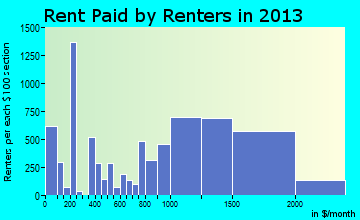Waldorf rent paid by renters for apartments graph