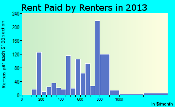 Williamsport rent paid by renters for apartments graph