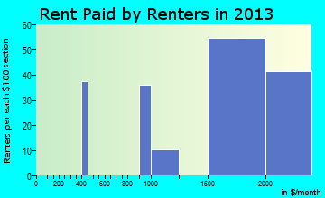 Mitchellville rent paid by renters for apartments graph