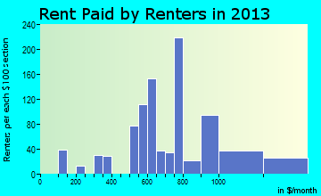 Ocean City rent paid by renters for apartments graph