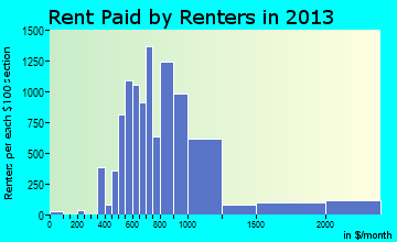 Catalina Foothills rent paid by renters for apartments graph