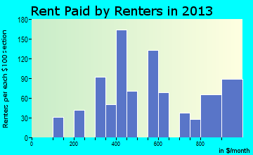 Oxford rent paid by renters for apartments graph
