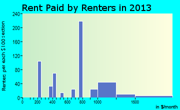 Pocasset rent paid by renters for apartments graph