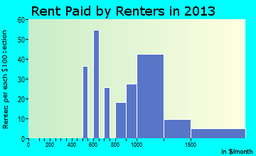 Vineyard Haven rent paid by renters for apartments graph