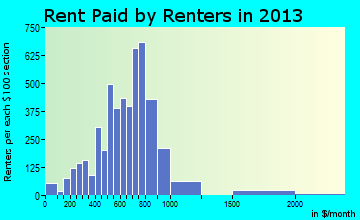 Webster rent paid by renters for apartments graph