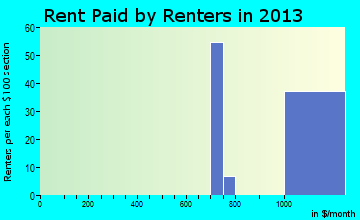 West Wareham rent paid by renters for apartments graph