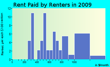 Chesterfield rent paid by renters for apartments graph