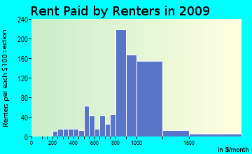 Sunderland rent paid by renters for apartments graph