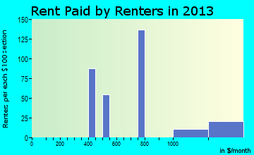 Cornville rent paid by renters for apartments graph