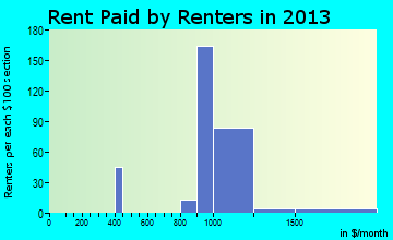Corona de Tucson rent paid by renters for apartments graph