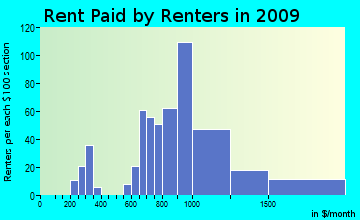 Edgartown rent paid by renters for apartments graph