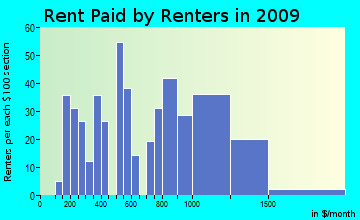 Carver rent paid by renters for apartments graph