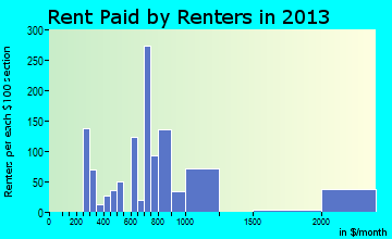 Ayer rent paid by renters for apartments graph