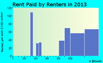 Bellingham rent paid by renters for apartments graph