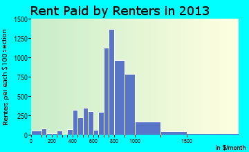 El Mirage rent paid by renters for apartments graph